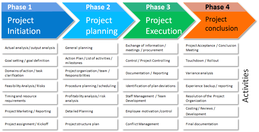Consulting services for Implementation methodology template